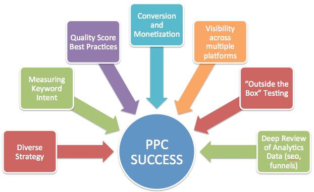 PPC-Strategy